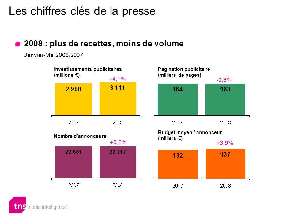 Les chiffres clés de la presse 2008 : plus de recettes, moins de volume Janvier-Mai 2008/2007 +4,1% Investissements publicitaires (millions ) -0,6% Pa
