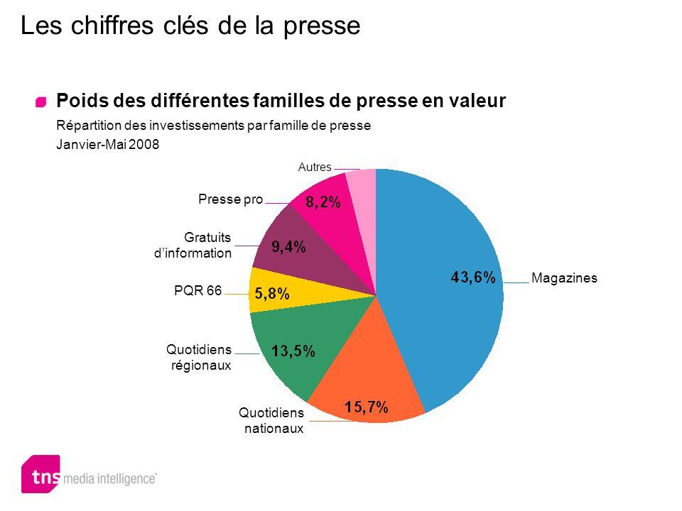 Les chiffres clés de la presse Poids des différentes familles de presse en valeur PQR 66 Quotidiens régionaux Quotidiens nationaux Magazines Presse pr