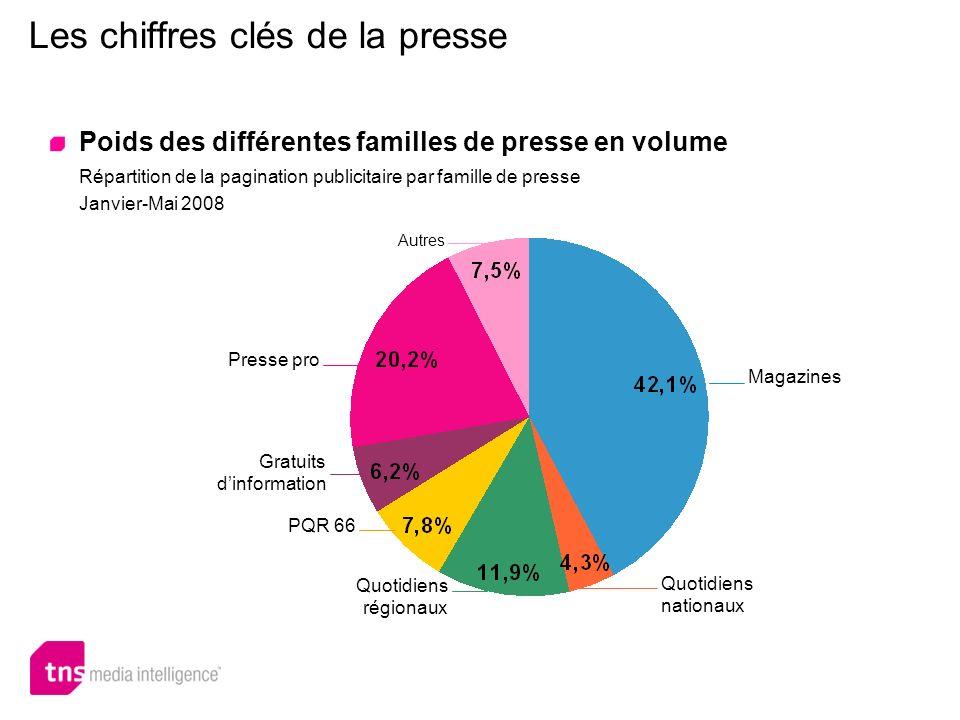 Les chiffres clés de la presse Poids des différentes familles de presse en volume PQR 66 Quotidiens régionaux Quotidiens nationaux Magazines Presse pr