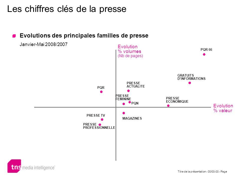 Les chiffres clés de la presse Evolutions des principales familles de presse Janvier-Mai 2008/2007 Titre de la présentation - 00/00-00 - Page Evolutio