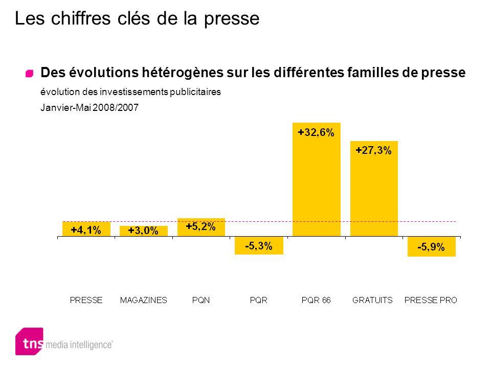 Les chiffres clés de la presse Des évolutions hétérogènes sur les différentes familles de presse évolution des investissements publicitaires Janvier-M