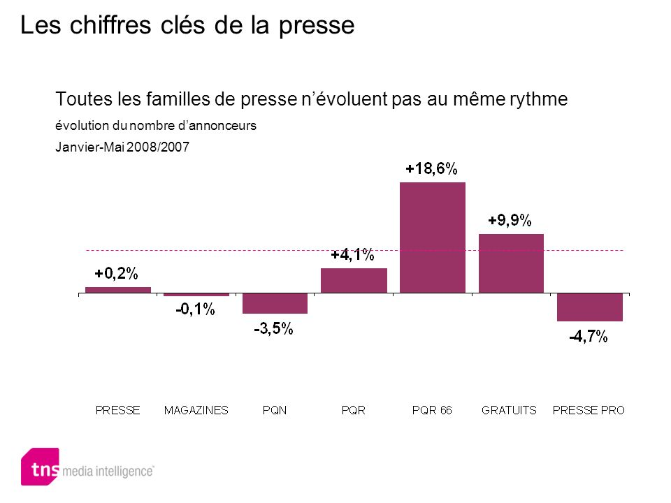 Les chiffres clés de la presse Toutes les familles de presse névoluent pas au même rythme évolution du nombre dannonceurs Janvier-Mai 2008/2007