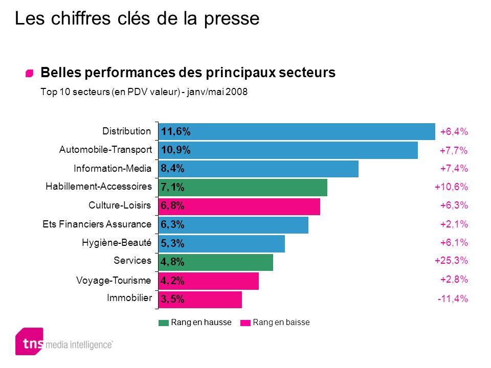 Les chiffres clés de la presse Belles performances des principaux secteurs Top 10 secteurs (en PDV valeur) - janv/mai 2008 +6,4% Distribution Automobi