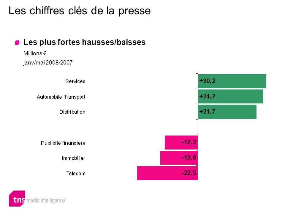 Les chiffres clés de la presse Les plus fortes hausses/baisses Millions janv/mai 2008/2007