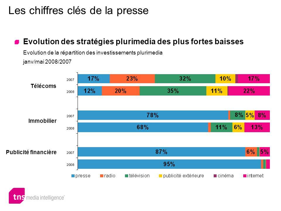 Les chiffres clés de la presse Evolution des stratégies plurimedia des plus fortes baisses Evolution de la répartition des investissements plurimedia