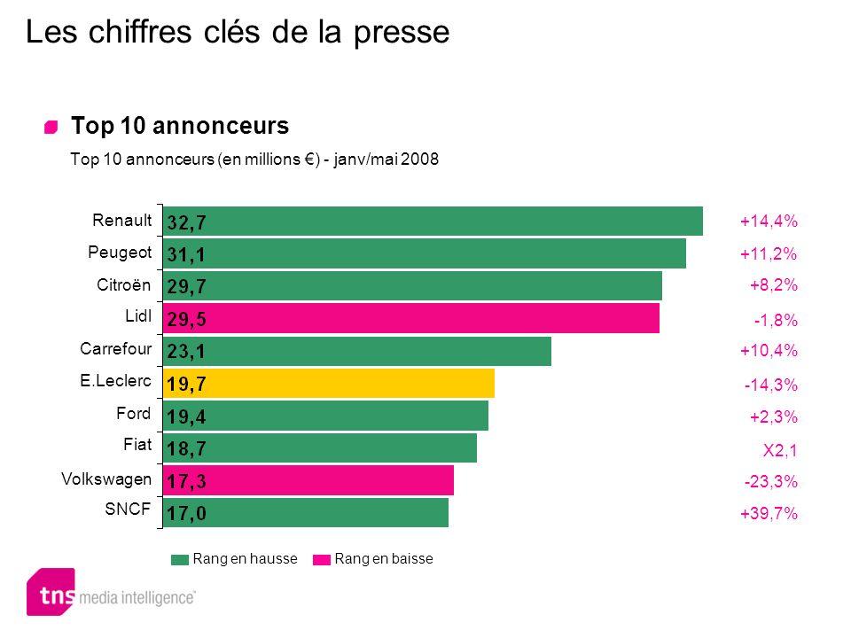 Rang en hausse Les chiffres clés de la presse Top 10 annonceurs Top 10 annonceurs (en millions ) - janv/mai 2008 +14,4% Renault Peugeot Citroën Lidl C