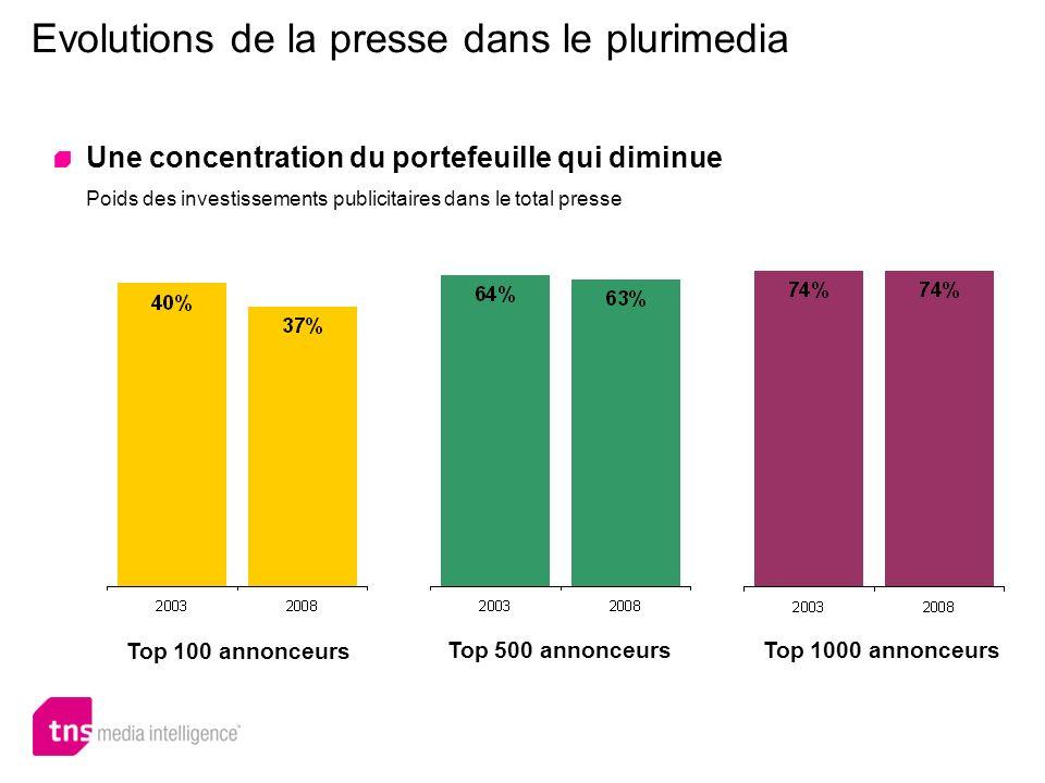 Une concentration du portefeuille qui diminue Poids des investissements publicitaires dans le total presse Top 100 annonceurs Top 500 annonceurs Top 1