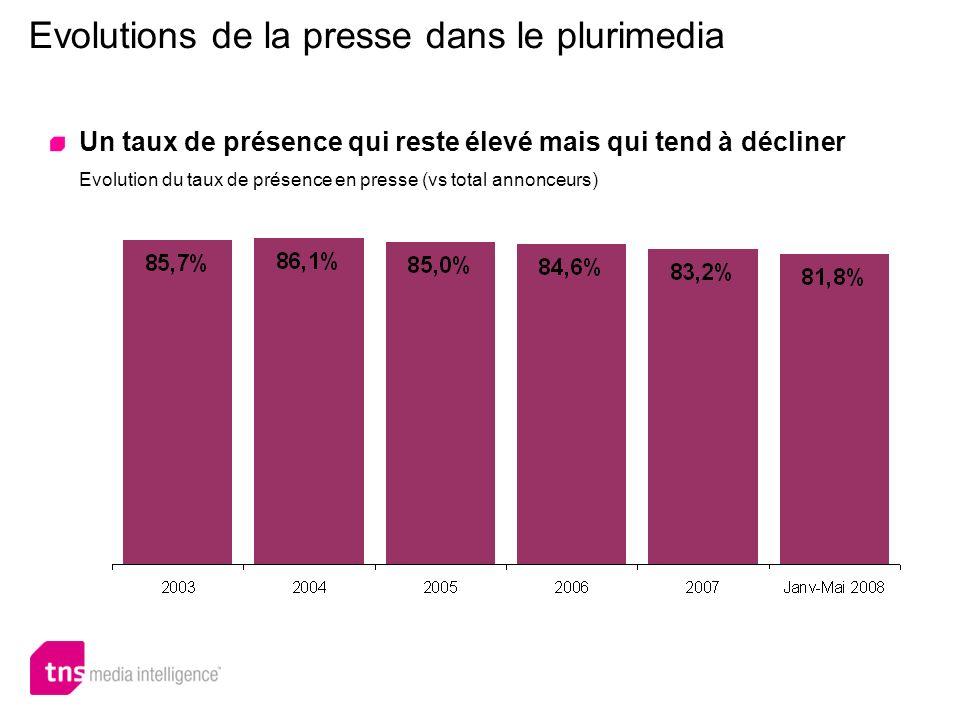 Evolutions de la presse dans le plurimedia Un taux de présence qui reste élevé mais qui tend à décliner Evolution du taux de présence en presse (vs to