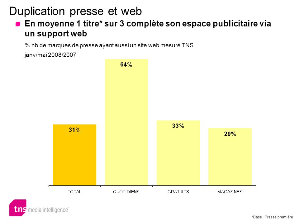 En moyenne 1 titre* sur 3 complète son espace publicitaire via un support web % nb de marques de presse ayant aussi un site web mesuré TNS janv/mai 20