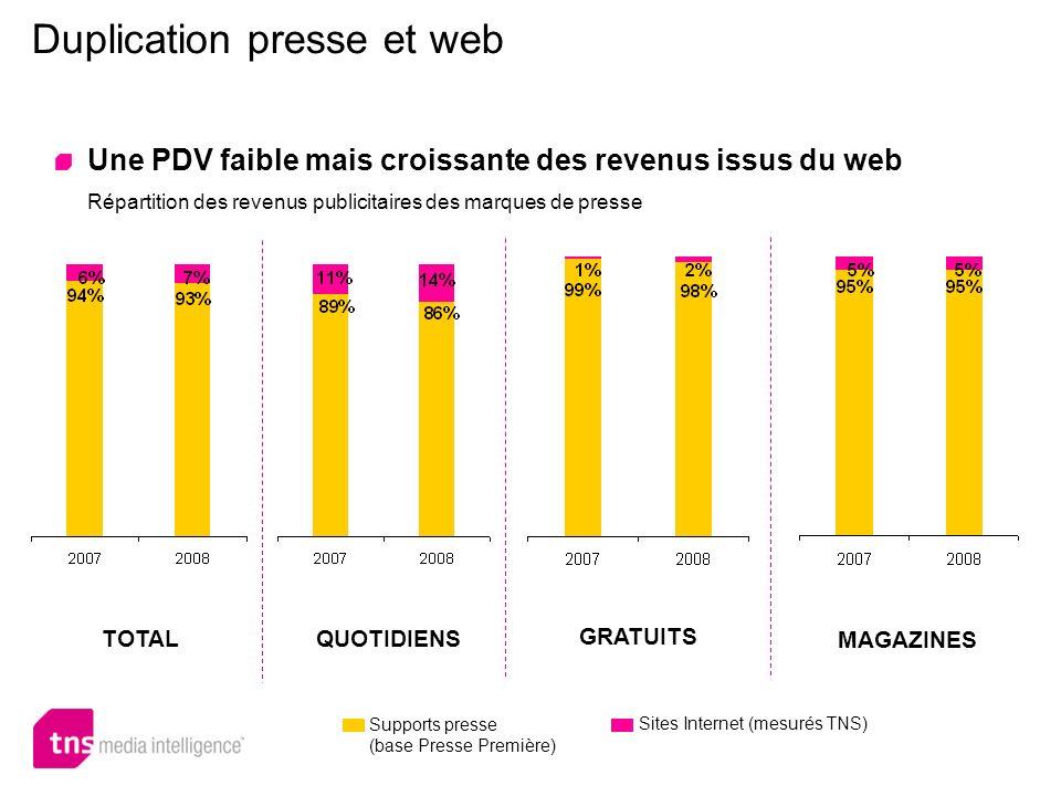 Duplication presse et web Une PDV faible mais croissante des revenus issus du web Répartition des revenus publicitaires des marques de presse TOTALQUO