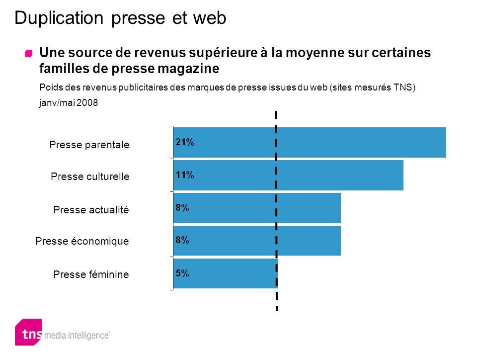 Duplication presse et web Une source de revenus supérieure à la moyenne sur certaines familles de presse magazine Poids des revenus publicitaires des