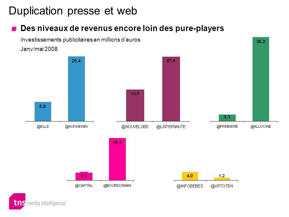 Duplication presse et web Des niveaux de revenus encore loin des pure-players Investissements publicitaires en millions deuros Janv/mai 2008
