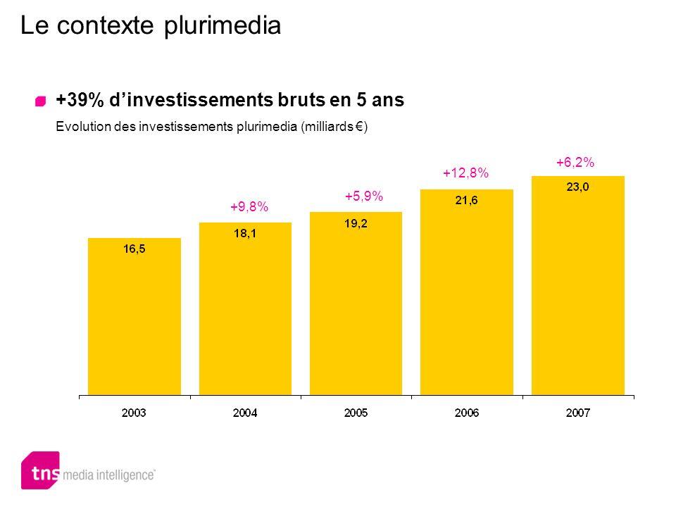 Le contexte plurimedia 9,9 +5,1% Milliards deuros Une croissance modérée en 2008 Montant et évolution des investissements publicitaires plurimedia à fin mai 2008