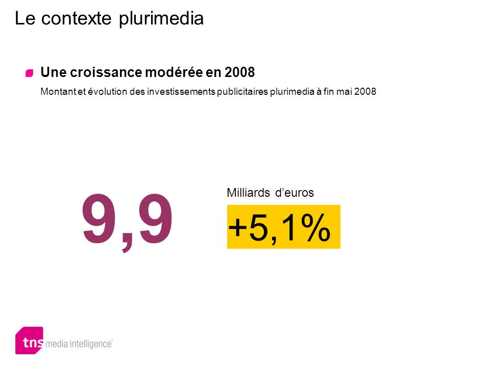 Le contexte plurimedia 9,9 +5,1% Milliards deuros Une croissance modérée en 2008 Montant et évolution des investissements publicitaires plurimedia à f