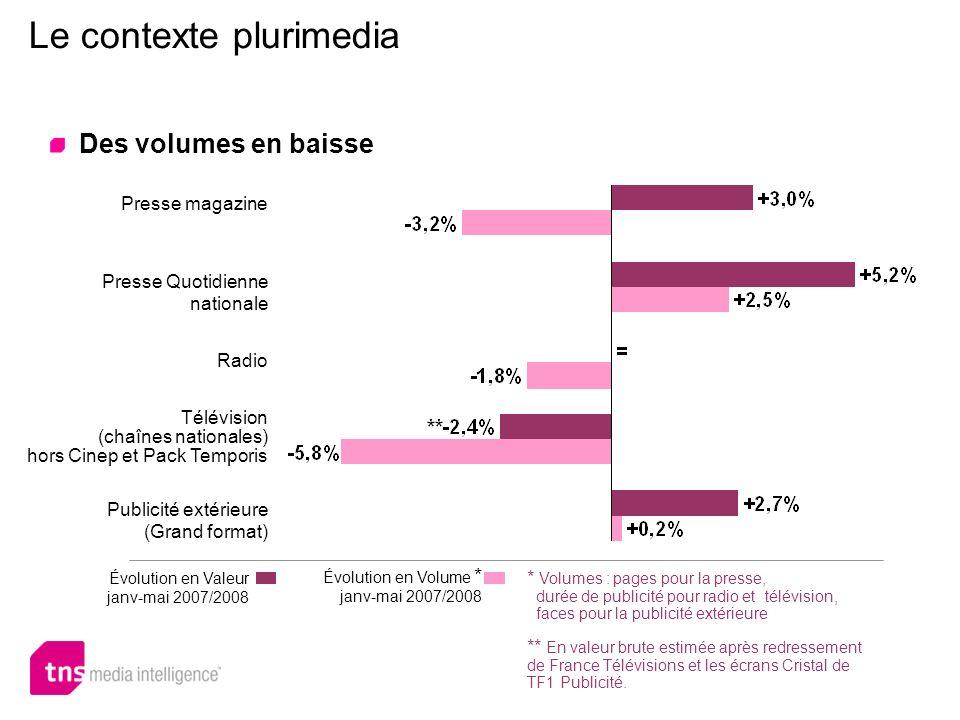 Le contexte plurimedia Des volumes en baisse Presse magazine Presse Quotidienne nationale Radio Télévision (chaînes nationales) hors Cinep et Pack Tem