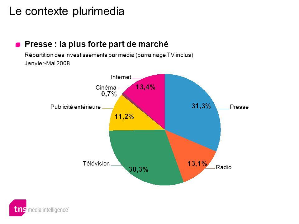 Le contexte plurimedia Internet se développe au détriment de la presse et de la télévision Répartition des investissements publicitaires par média (hors parrainage TV)