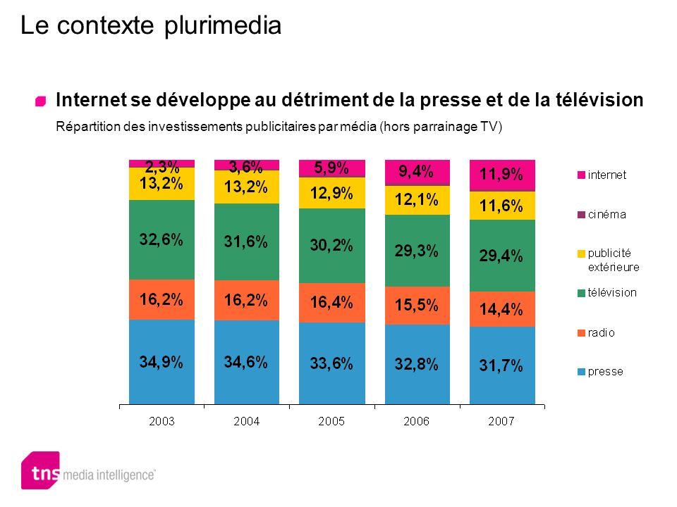 Le contexte plurimedia Internet se développe au détriment de la presse et de la télévision Répartition des investissements publicitaires par média (ho