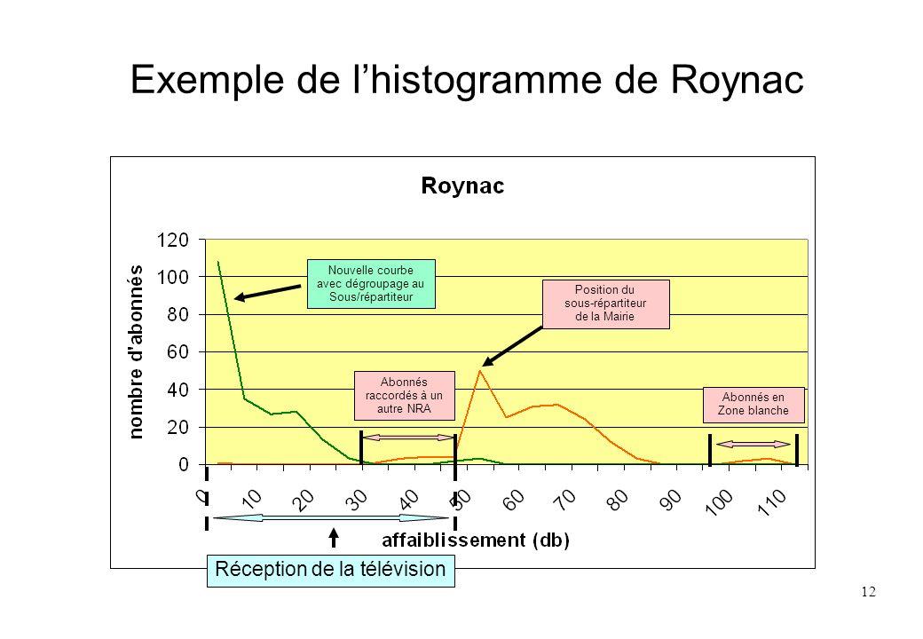 12 Exemple de lhistogramme de Roynac Abonnés raccordés à un autre NRA Position du sous-répartiteur de la Mairie Nouvelle courbe avec dégroupage au Sou