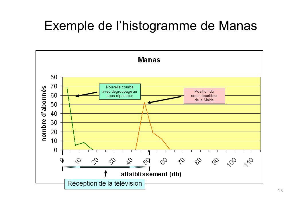 13 Exemple de lhistogramme de Manas Position du sous-répartiteur de la Mairie Nouvelle courbe avec dégroupage au sous-répartiteur Réception de la télé