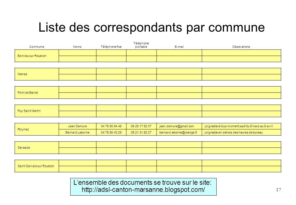 17 Liste des correspondants par commune CommuneNomsTéléphone fixe Téléphone portableE-mailObsevations Bonlieu sur Roubion Manas Pont de Barret Puy Sai