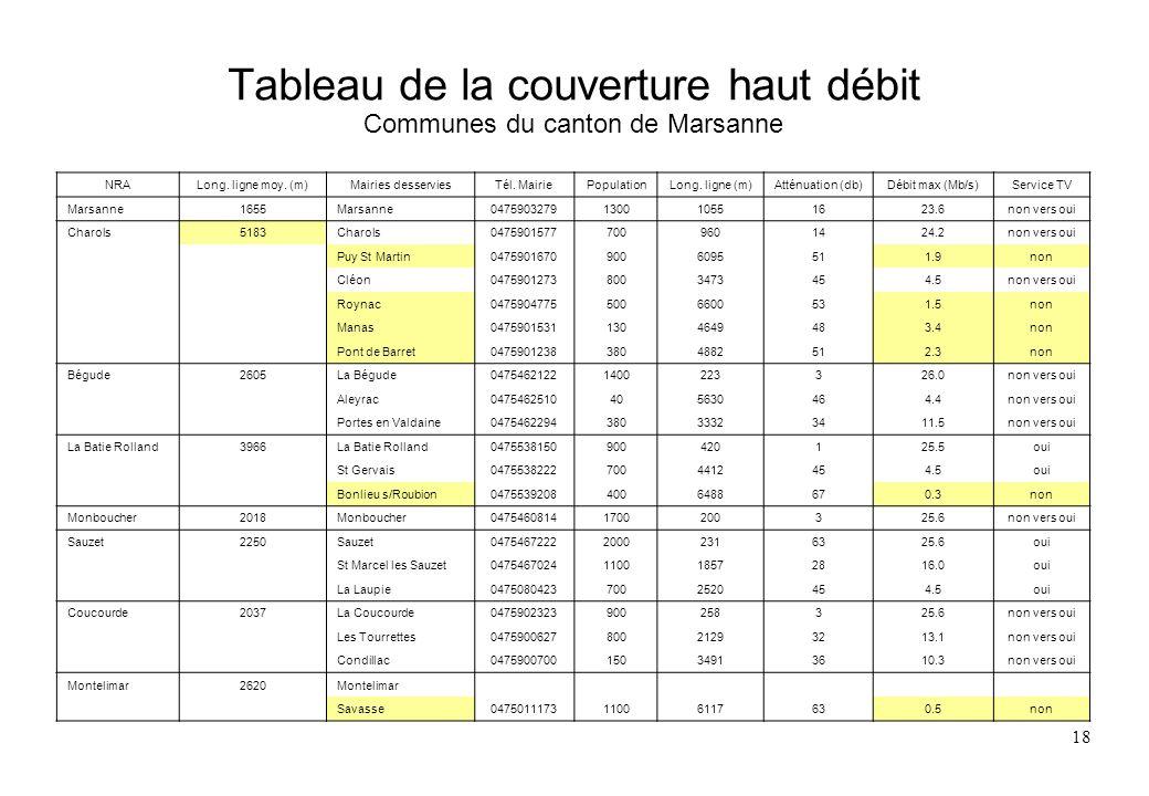 18 Tableau de la couverture haut débit Communes du canton de Marsanne NRALong. ligne moy. (m)Mairies desserviesTél. MairiePopulationLong. ligne (m)Att