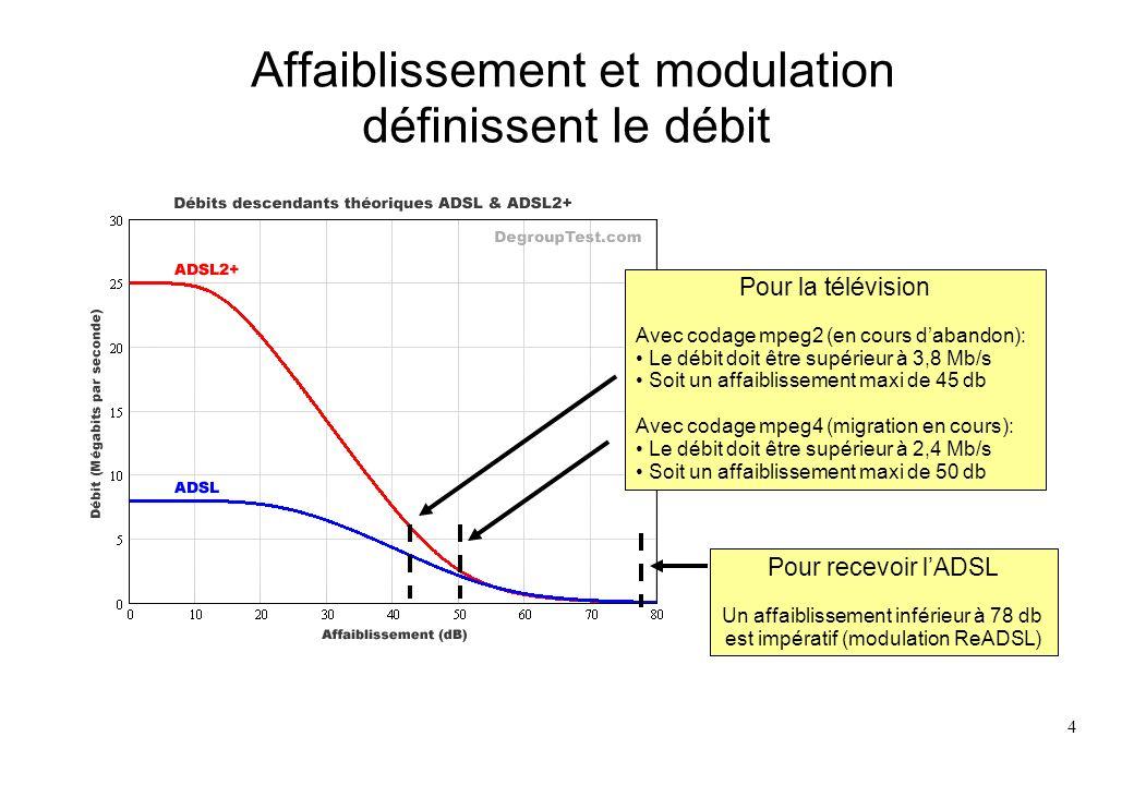 4 Affaiblissement et modulation définissent le débit Pour la télévision Avec codage mpeg2 (en cours dabandon): Le débit doit être supérieur à 3,8 Mb/s