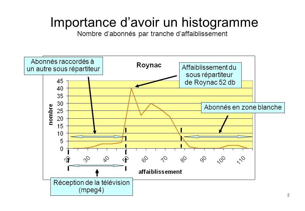 5 Importance davoir un histogramme Nombre dabonnés par tranche daffaiblissement Abonnés raccordés à un autre sous répartiteur Abonnés en zone blanche