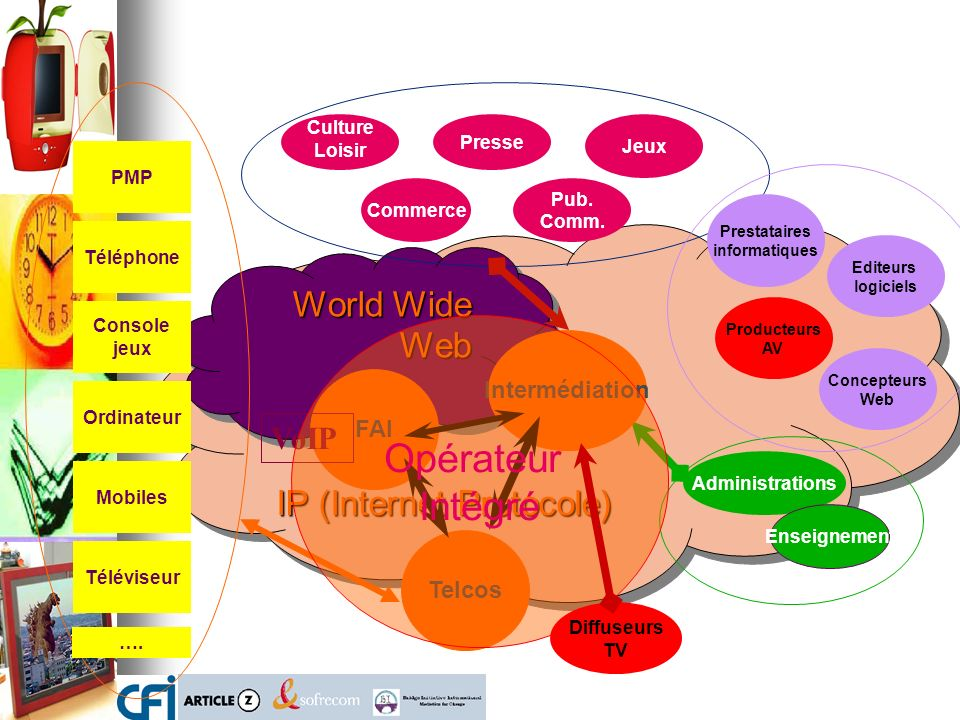 IP (Internet Protocole) World Wide Web Commerce Jeux Presse Culture Loisir Pub. Comm. Téléviseur Ordinateur PMP Console jeux Mobiles Téléphone Adminis
