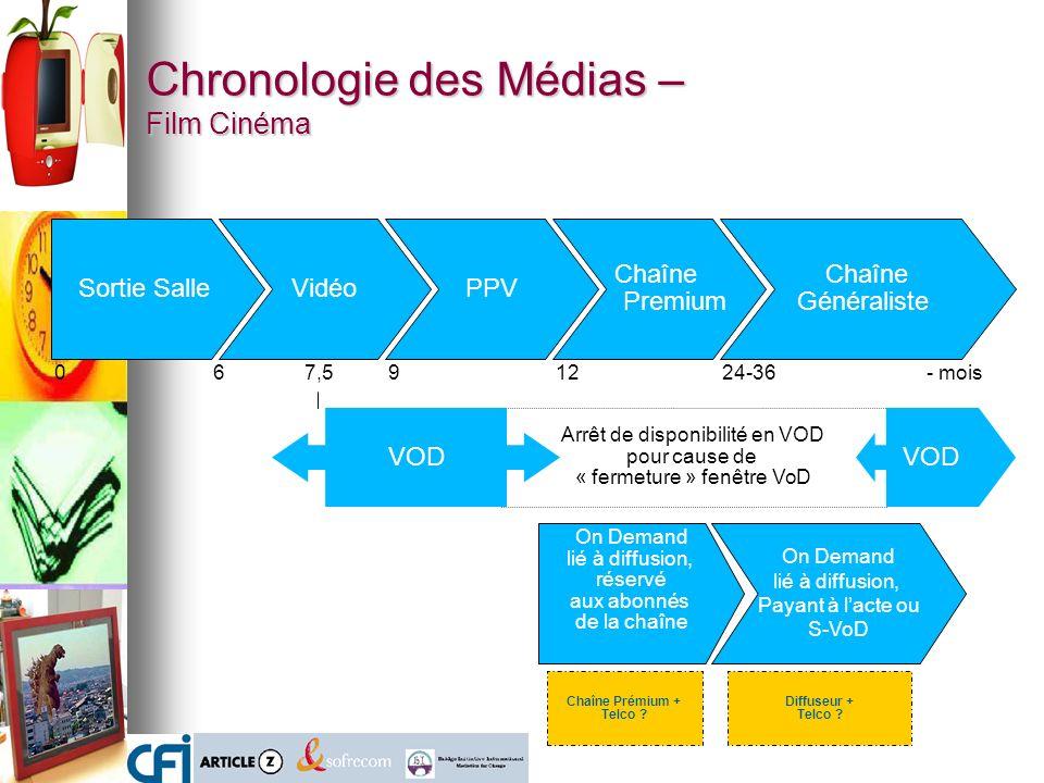 Chronologie des Médias – Film Cinéma Sortie SalleVidéoPPV Chaîne Premium Chaîne Généraliste 0691224-367,5- mois Arrêt de disponibilité en VOD pour cause de « fermeture » fenêtre VoD VOD Chaîne Prémium + Telco .