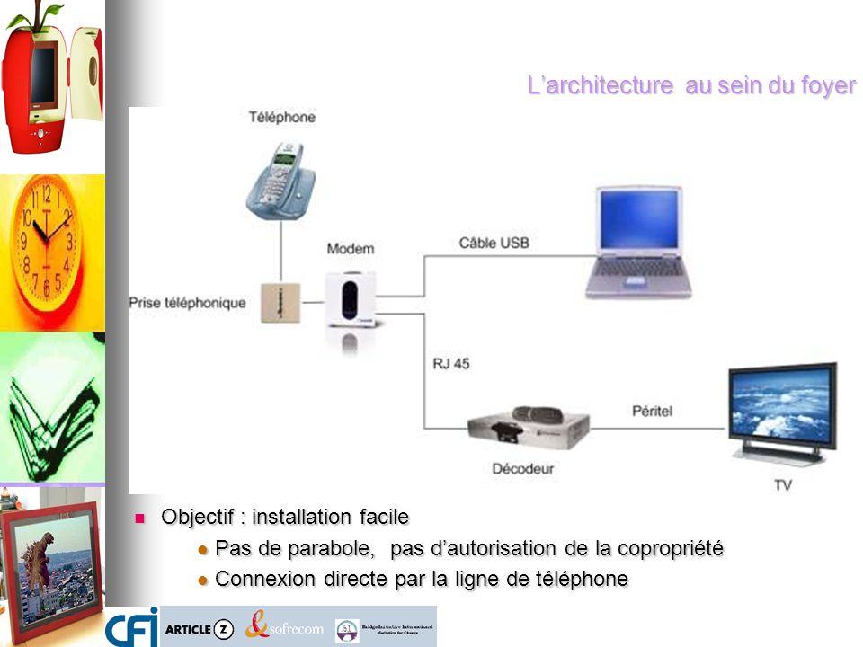 Larchitecture au sein du foyer Objectif : installation facile Objectif : installation facile Pas de parabole, pas dautorisation de la copropriété Pas de parabole, pas dautorisation de la copropriété Connexion directe par la ligne de téléphone Connexion directe par la ligne de téléphone