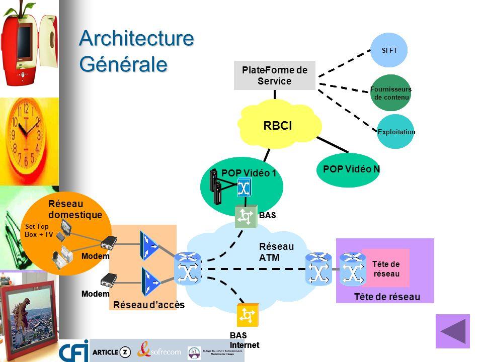 Architecture Générale Tête de réseau Tête de réseau Réseau daccès Modem Réseau domestique Set Top Box + TV RBCI POP Vidéo N Réseau ATM BAS Internet SI