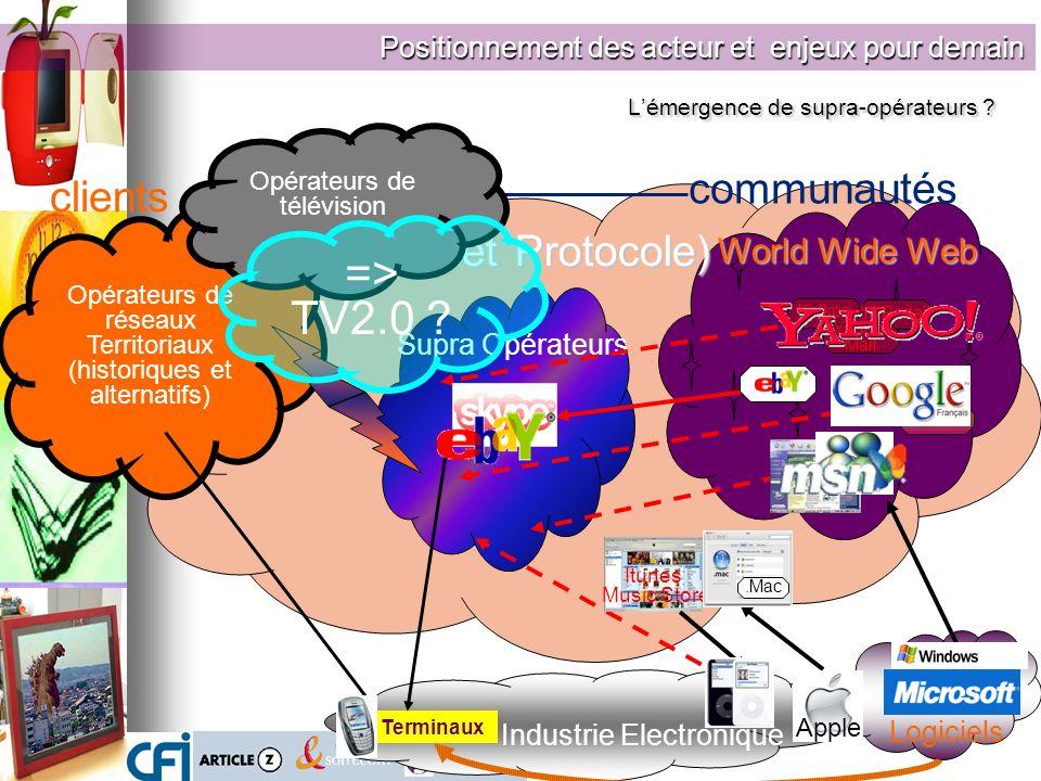 Opérateurs de réseaux Territoriaux (historiques et alternatifs) Google G.Talk G.Map Kelkoo Y! Portail Yahoo! Mail Supra Opérateurs Logiciels Industrie