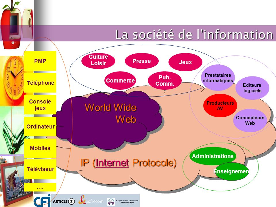 IP (Internet Protocole) IP (Internet Protocole) IP (Internet Protocole) IP (Internet Protocole) World Wide Web Commerce Jeux Presse Culture Loisir Pub