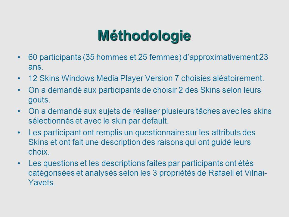 Méthodologie 60 participants (35 hommes et 25 femmes) dapproximativement 23 ans. 12 Skins Windows Media Player Version 7 choisies aléatoirement. On a
