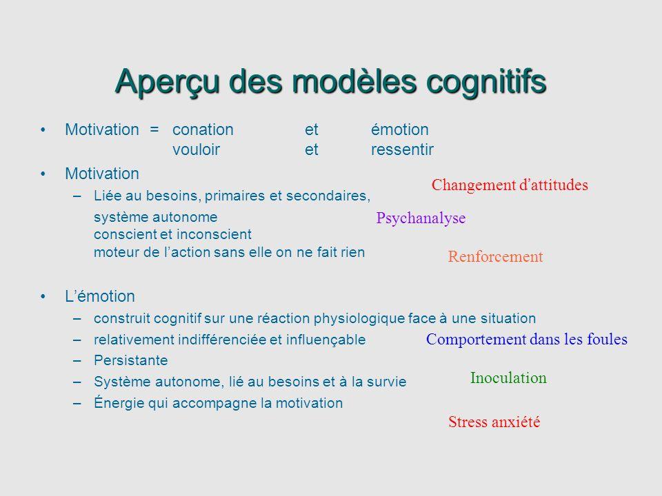 Aperçu des modèles cognitifs Motivation = conation et émotion vouloir et ressentir Motivation –Liée au besoins, primaires et secondaires, système auto