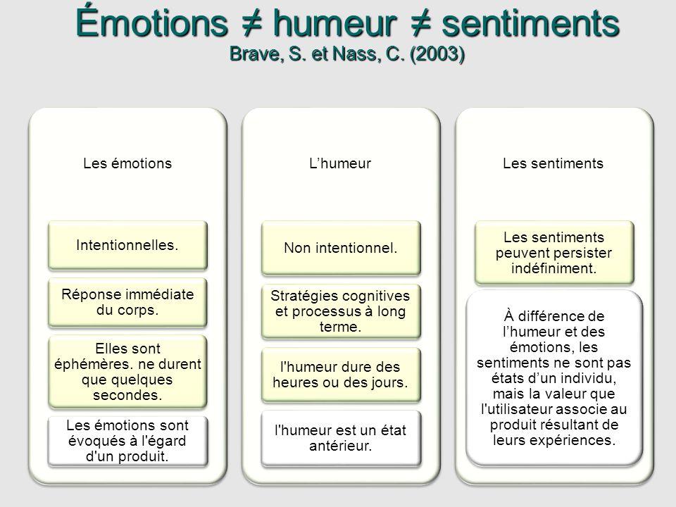 Émotions humeur sentiments Brave, S. et Nass, C. (2003) Les émotions Intentionnelles. Réponse immédiate du corps. Elles sont éphémères. ne durent que