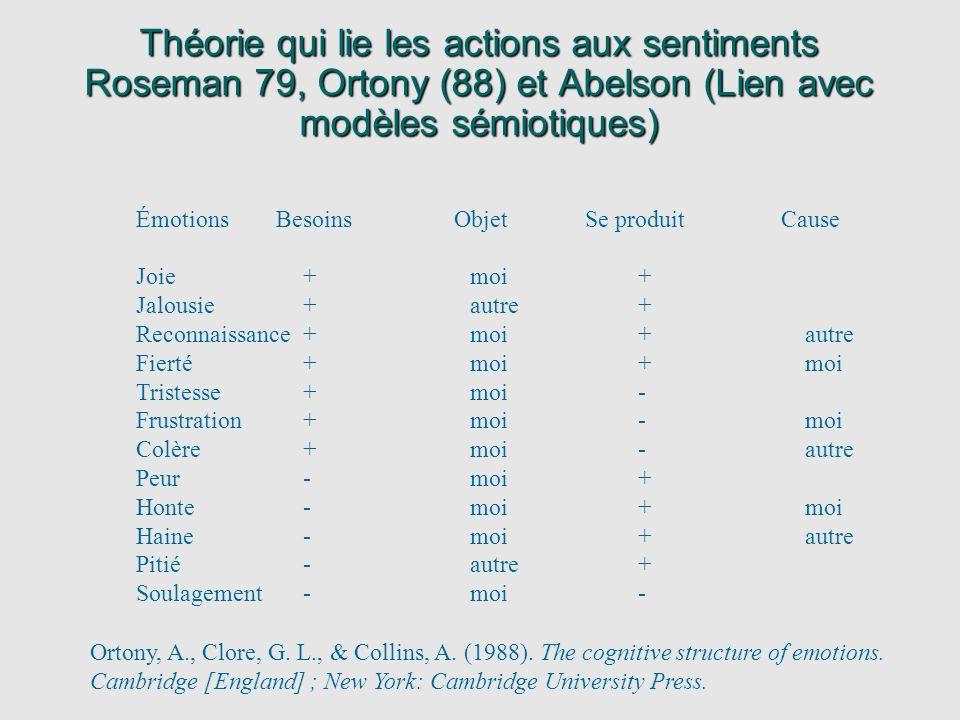 Théorie qui lie les actions aux sentiments Roseman 79, Ortony (88) et Abelson (Lien avec modèles sémiotiques) Émotions Besoins Objet Se produit Cause
