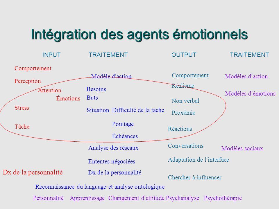 Intégration des agents émotionnels INPUT TRAITEMENT OUTPUT TRAITEMENT Émotions Perception Attention Modèle daction Comportement Modèles daction Modèle