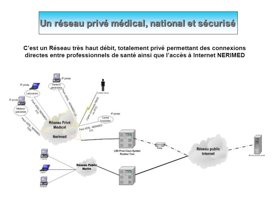 Cest un Réseau très haut débit, totalement privé permettant des connexions directes entre professionnels de santé ainsi que laccès à Internet NERIMED Un réseau privé médical, national et sécurisé