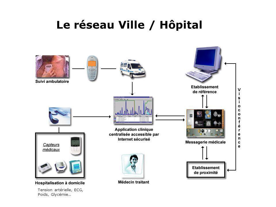 Le réseau Ville / Hôpital Tension artérielle, ECG, Poids, Glycémie…