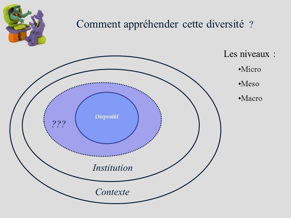Comment appréhender cette diversité ? Dispositif Institution ??? Contexte Les niveaux : Micro Meso Macro