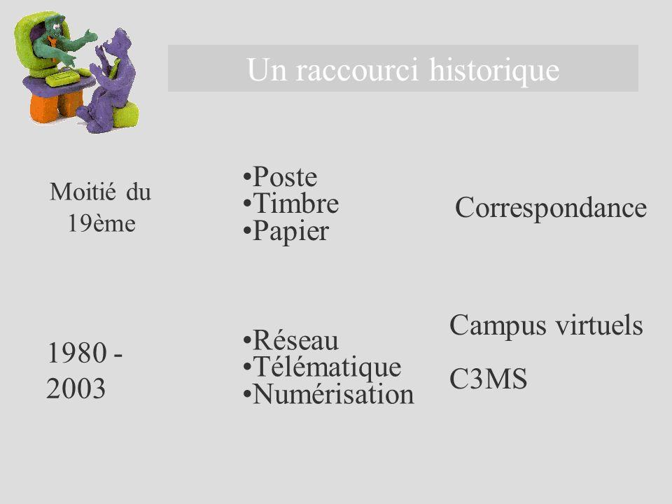 Un raccourci historique Moitié du 19ème 1980 - 2003 Poste Timbre Papier Réseau Télématique Numérisation Correspondance Campus virtuels C3MS