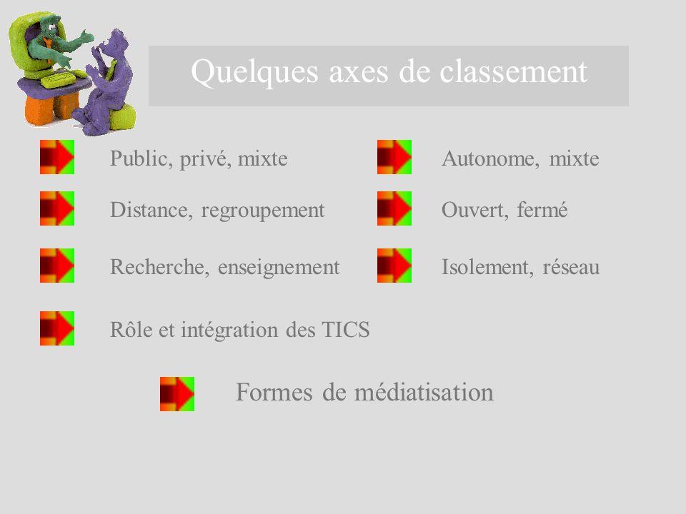 Quelques axes de classement Public, privé, mixteAutonome, mixte Distance, regroupementOuvert, fermé Recherche, enseignementIsolement, réseau Rôle et i