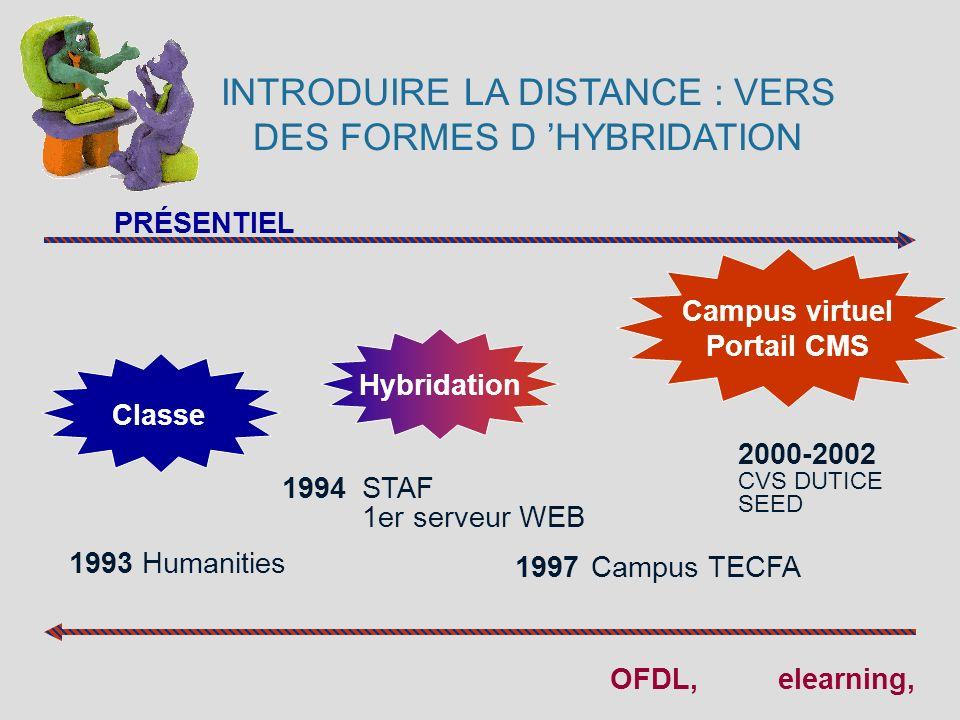 INTRODUIRE LA DISTANCE : VERS DES FORMES D HYBRIDATION 2000-2002 CVS DUTICE SEED Classe PRÉSENTIEL OFDL, Hybridation Campus virtuel Portail CMS 1993 H