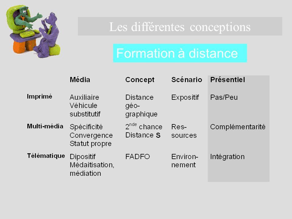 Les différentes conceptions Formation à distance