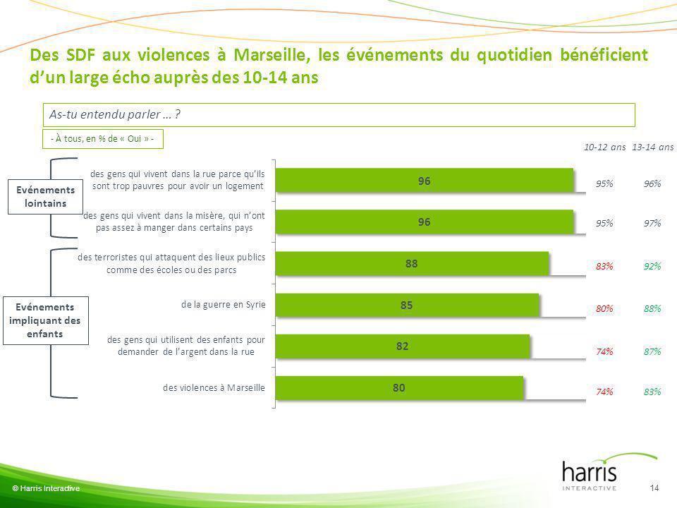 © Harris Interactive 14 As-tu entendu parler … ? - À tous, en % de « Oui » - Des SDF aux violences à Marseille, les événements du quotidien bénéficien