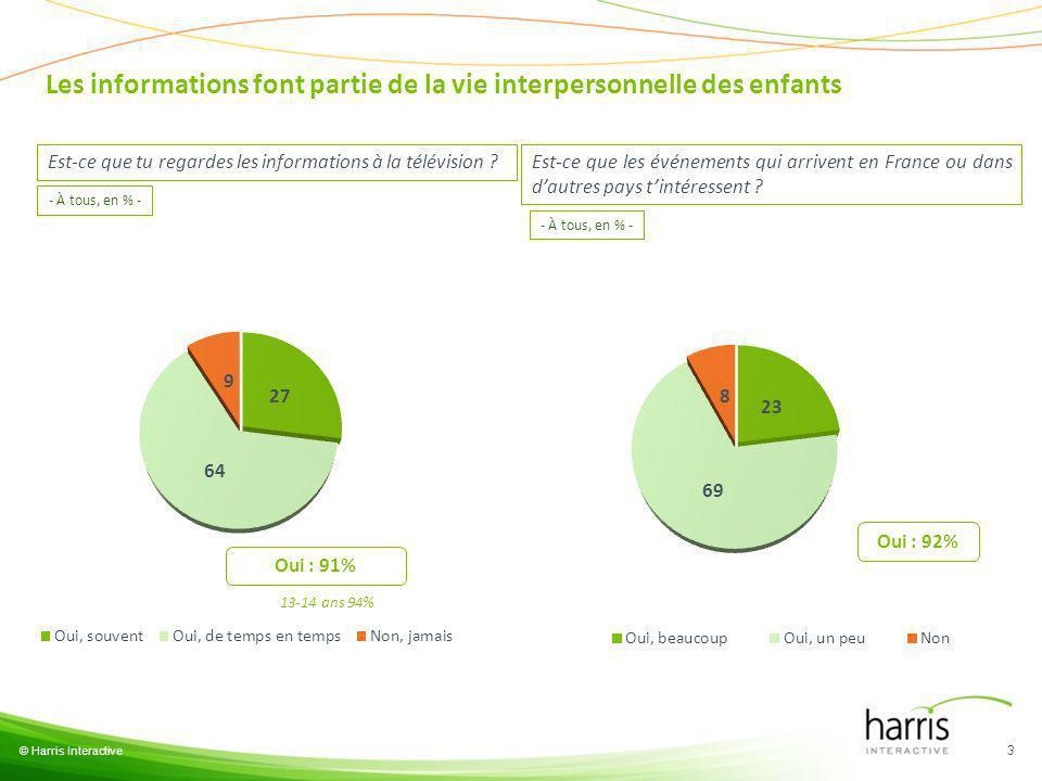 © Harris Interactive 3 Est-ce que tu regardes les informations à la télévision ? Oui : 91% - À tous, en % - Les informations font partie de la vie int