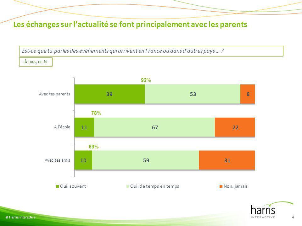 © Harris Interactive 4 Est-ce que tu parles des événements qui arrivent en France ou dans dautres pays … ? 92% 78% 69% - À tous, en % - Les échanges s