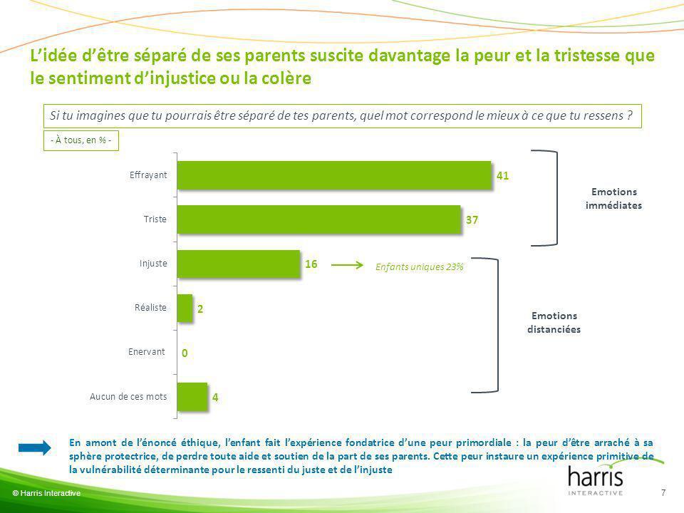 © Harris Interactive 8 98% 90% 79% 69% 2% 10% 21% 31% Dune manière générale, dirais-tu des personnes suivantes quelles sont… .