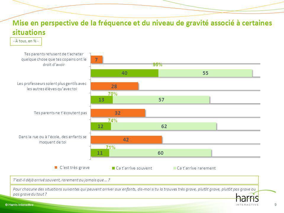 © Harris Interactive 9 95% 70% 74% 71% - À tous, en % - Mise en perspective de la fréquence et du niveau de gravité associé à certaines situations Ces